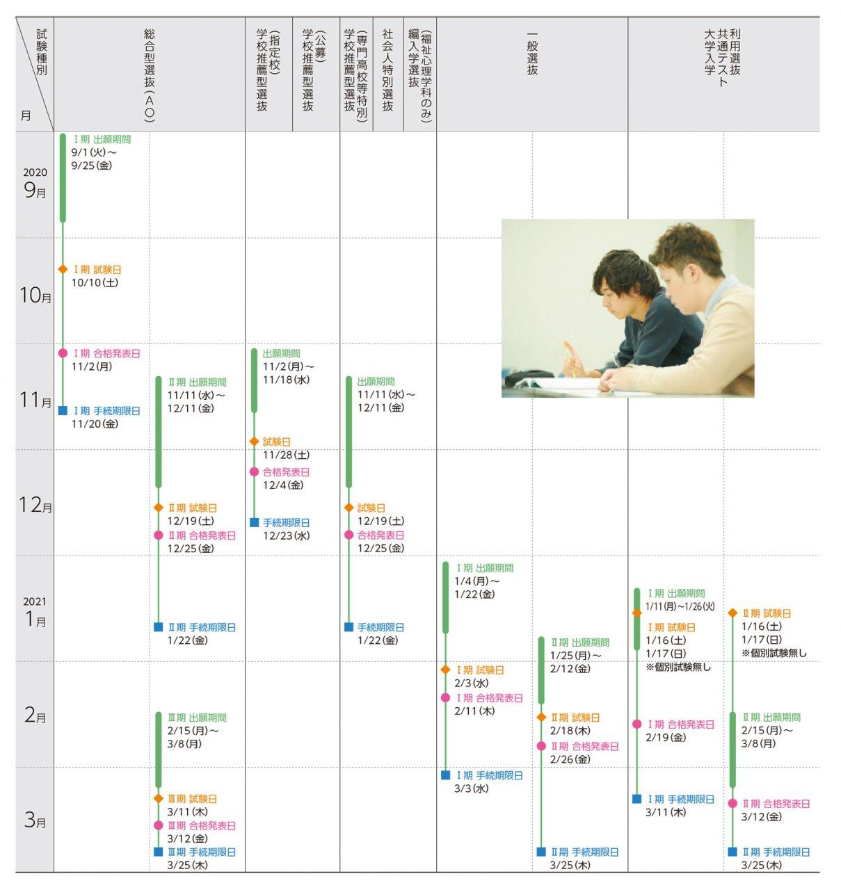入試のスケジュール(9月~翌3月)