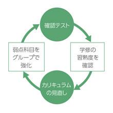 指導のフロー図