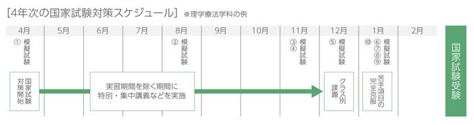 4年次の国家試験対策スケジュール