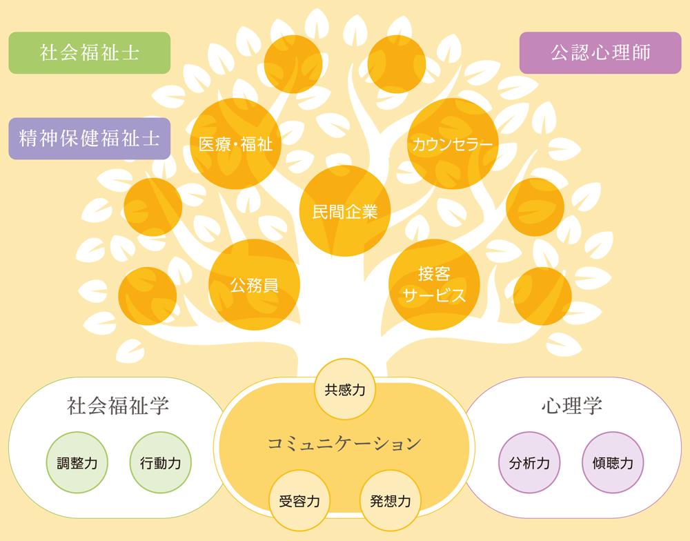 人間コミュニケーション学科イメージ図
